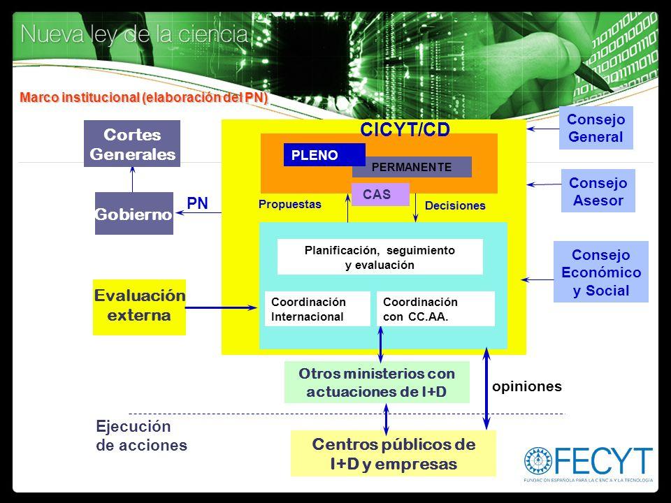 Marco institucional (elaboración del PN) Evaluación externa Consejo Asesor Otros ministerios con actuaciones de I+D Gobierno Centros públicos de I+D y