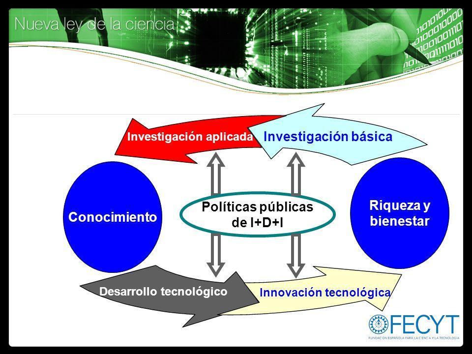 Conocimiento Riqueza y bienestar Desarrollo tecnológico Investigación básica Investigación aplicada Innovación tecnológica Políticas públicas de I+D+I