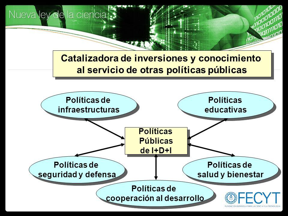 Políticas Públicas de I+D+I Políticas Públicas de I+D+I Políticas de infraestructuras Políticas de infraestructuras Políticas de salud y bienestar Pol