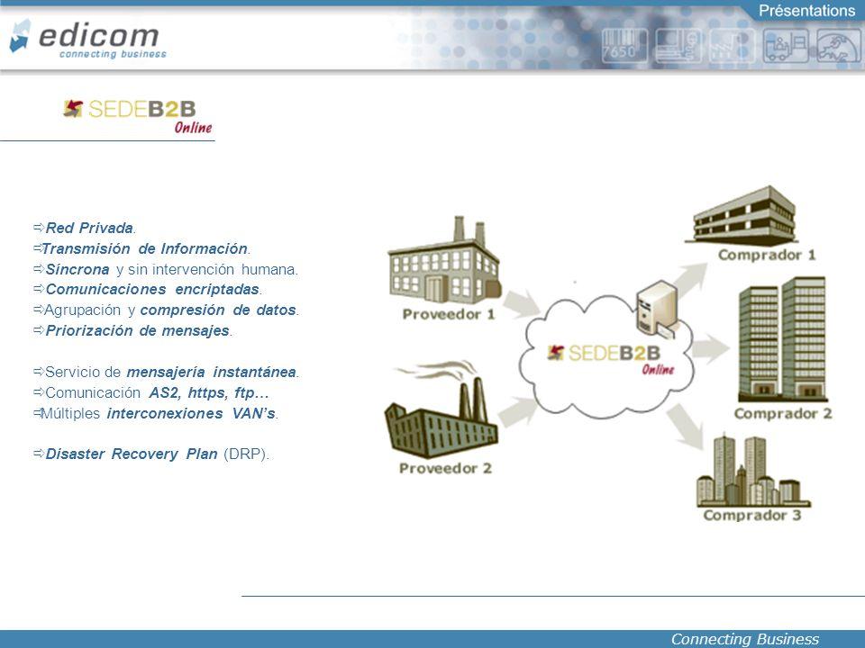 Connecting Business Red Privada. Transmisión de Información. Síncrona y sin intervención humana. Comunicaciones encriptadas. Agrupación y compresión d