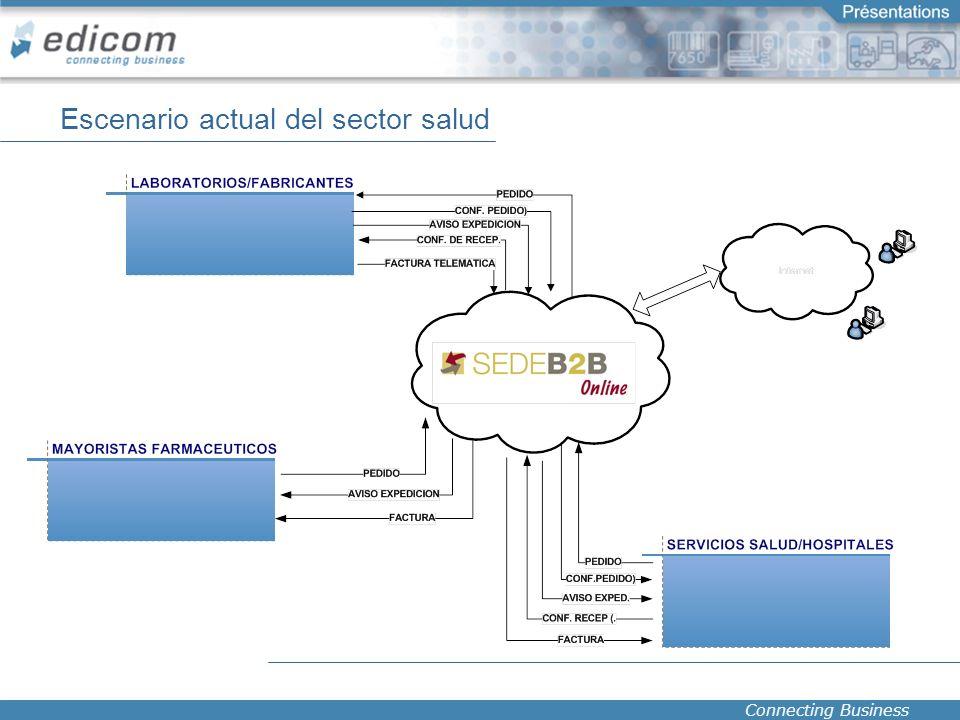 Connecting Business Escenario actual del sector salud