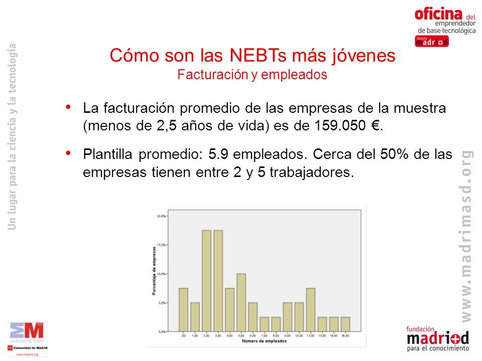Cómo son las NEBTs más jóvenes Facturación y empleados La facturación promedio de las empresas de la muestra (menos de 2,5 años de vida) es de 159.050.