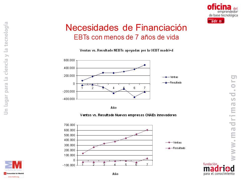 Necesidades de Financiación EBTs con menos de 7 años de vida