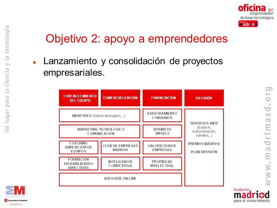 Lanzamiento y consolidación de proyectos empresariales. Objetivo 2: apoyo a emprendedores