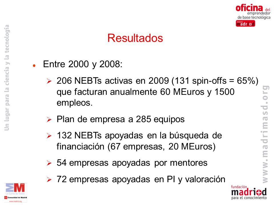 Entre 2000 y 2008: 206 NEBTs activas en 2009 (131 spin-offs = 65%) que facturan anualmente 60 MEuros y 1500 empleos.