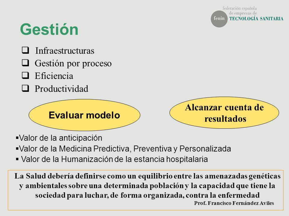 Gestión Infraestructuras Gestión por proceso Eficiencia Productividad Valor de la anticipación Valor de la Medicina Predictiva, Preventiva y Personali