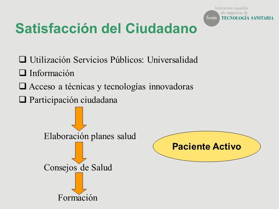 Satisfacción del Ciudadano Utilización Servicios Públicos: Universalidad Información Acceso a técnicas y tecnologías innovadoras Participación ciudada