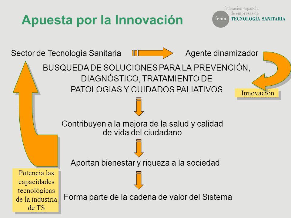 Apuesta por la Innovación Sector de Tecnología SanitariaAgente dinamizador BUSQUEDA DE SOLUCIONES PARA LA PREVENCIÓN, DIAGNÓSTICO, TRATAMIENTO DE PATO