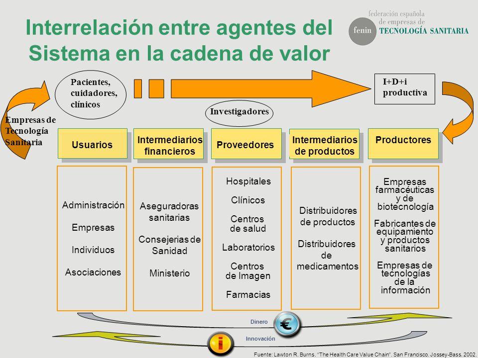 Interrelación entre agentes del Sistema en la cadena de valor Empresas farmacéuticas y de biotecnología Fabricantes de equipamiento y productos sanita