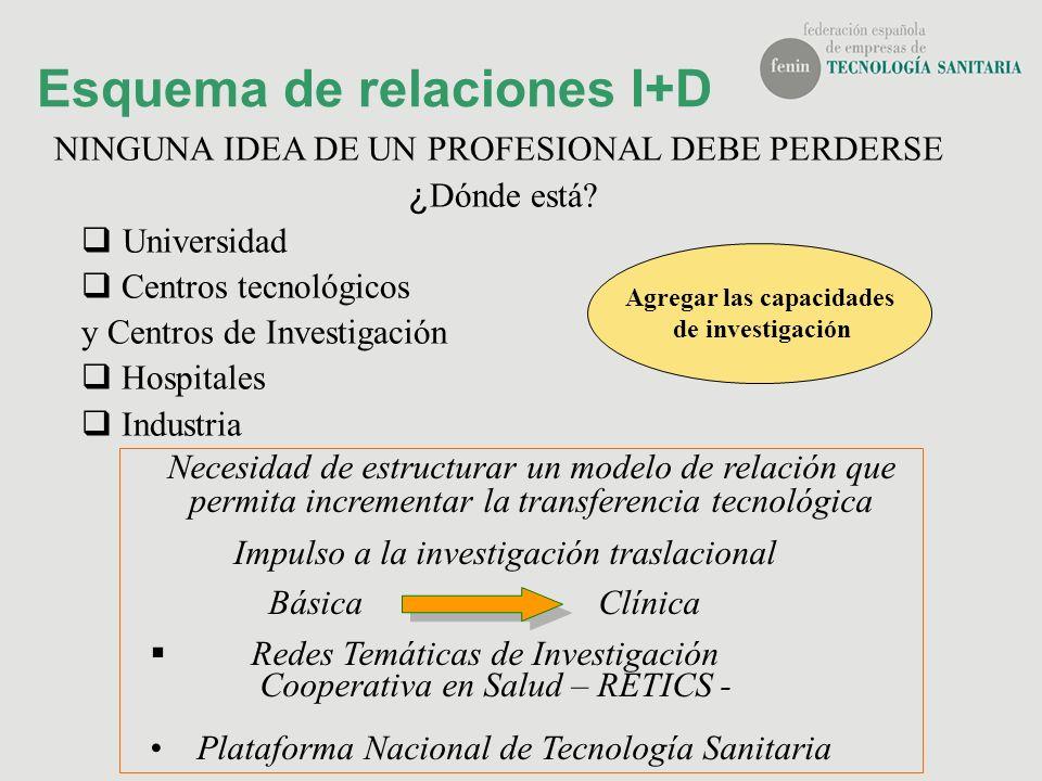 Esquema de relaciones I+D NINGUNA IDEA DE UN PROFESIONAL DEBE PERDERSE ¿ Dónde está? Universidad Centros tecnológicos y Centros de Investigación Hospi