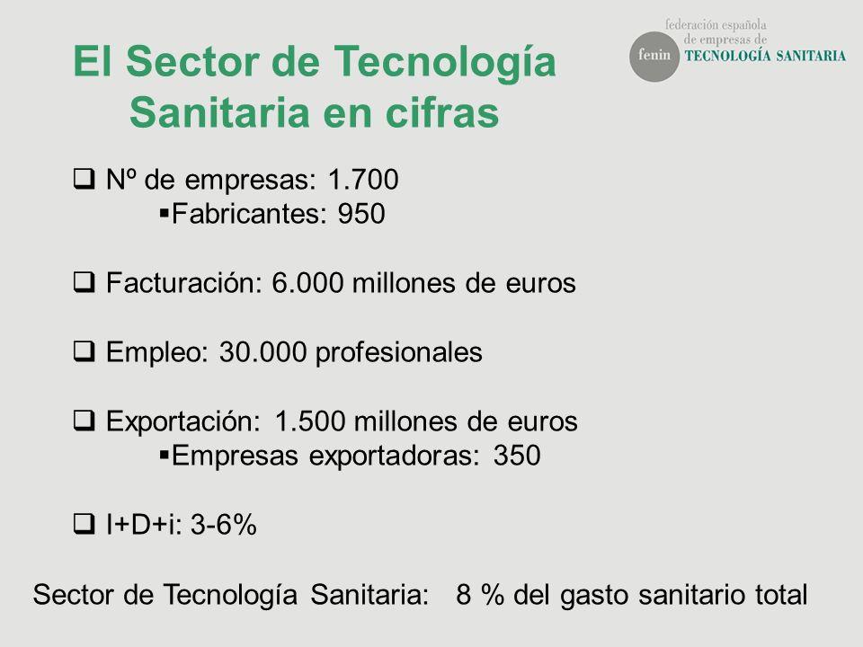 Nº de empresas: 1.700 Fabricantes: 950 Facturación: 6.000 millones de euros Empleo: 30.000 profesionales Exportación: 1.500 millones de euros Empresas