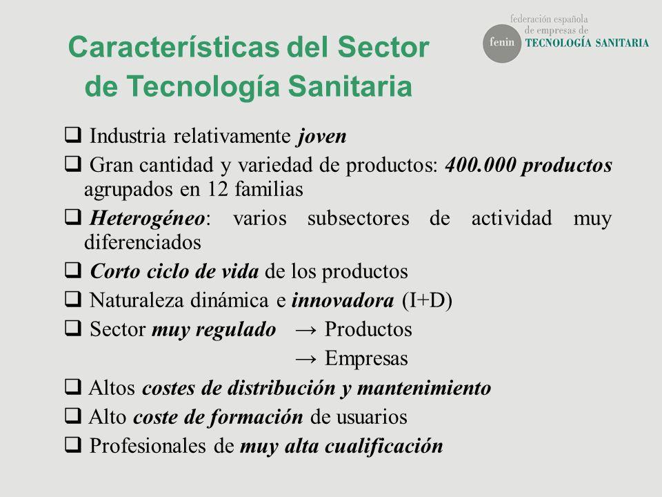 Características del Sector de Tecnología Sanitaria Industria relativamente joven Gran cantidad y variedad de productos: 400.000 productos agrupados en