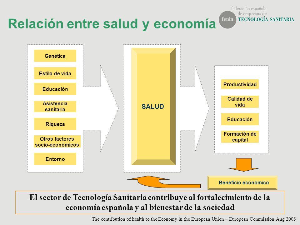 Apuesta por la Innovación Sector de Tecnología SanitariaAgente dinamizador BUSQUEDA DE SOLUCIONES PARA LA PREVENCIÓN, DIAGNÓSTICO, TRATAMIENTO DE PATOLOGIAS Y CUIDADOS PALIATIVOS Contribuyen a la mejora de la salud y calidad de vida del ciudadano Aportan bienestar y riqueza a la sociedad Forma parte de la cadena de valor del Sistema Potencia las capacidades tecnológicas de la industria de TS Innovación