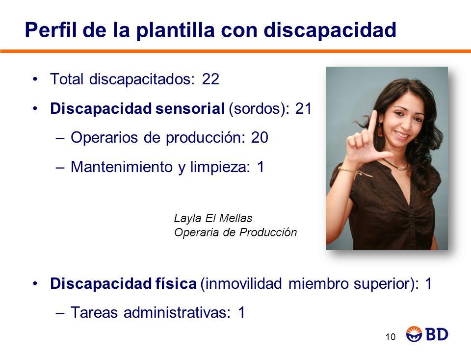 Perfil de la plantilla con discapacidad Total discapacitados: 22 Discapacidad sensorial (sordos): 21 –Operarios de producción: 20 –Mantenimiento y lim