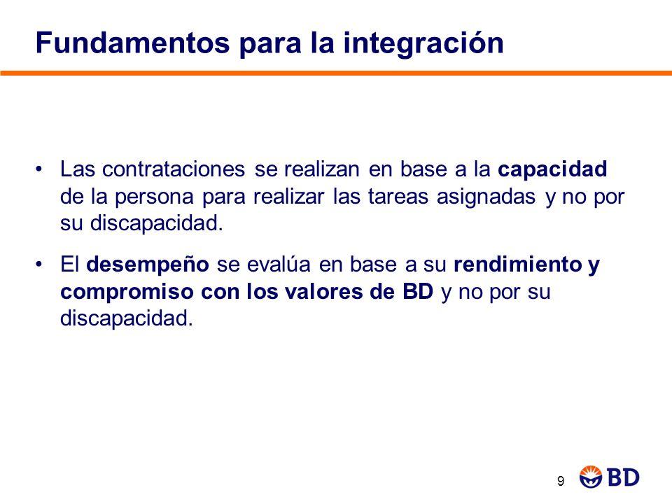 Fundamentos para la integración Las contrataciones se realizan en base a la capacidad de la persona para realizar las tareas asignadas y no por su dis