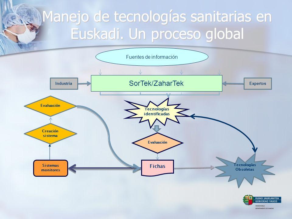 Tecnologías identificadas Evaluación Fichas Sistemas monitores Creación sistema Evaluación IndustriaExpertos Tecnologías Obsoletas Manejo de tecnologí