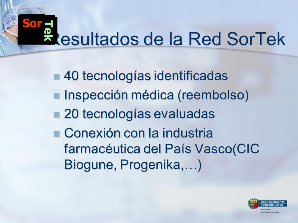 Resultados de la Red SorTek 40 tecnologías identificadas 40 tecnologías identificadas Inspección médica (reembolso) Inspección médica (reembolso) 20 t