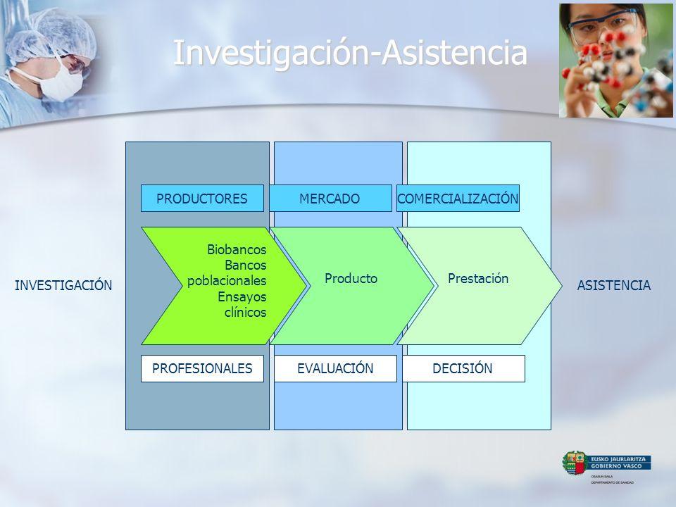 Investigación-Asistencia ProductoPrestación PRODUCTORESMERCADO PROFESIONALESEVALUACIÓNDECISIÓN COMERCIALIZACIÓN Biobancos Bancos poblacionales Ensayos