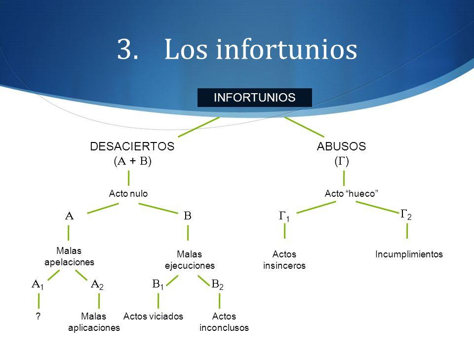 3.Los infortunios INFORTUNIOS DESACIERTOS ( + ) ABUSOS ( ) Acto nuloActo hueco 1 2 Malas apelaciones Malas ejecuciones Actos insinceros Incumplimiento