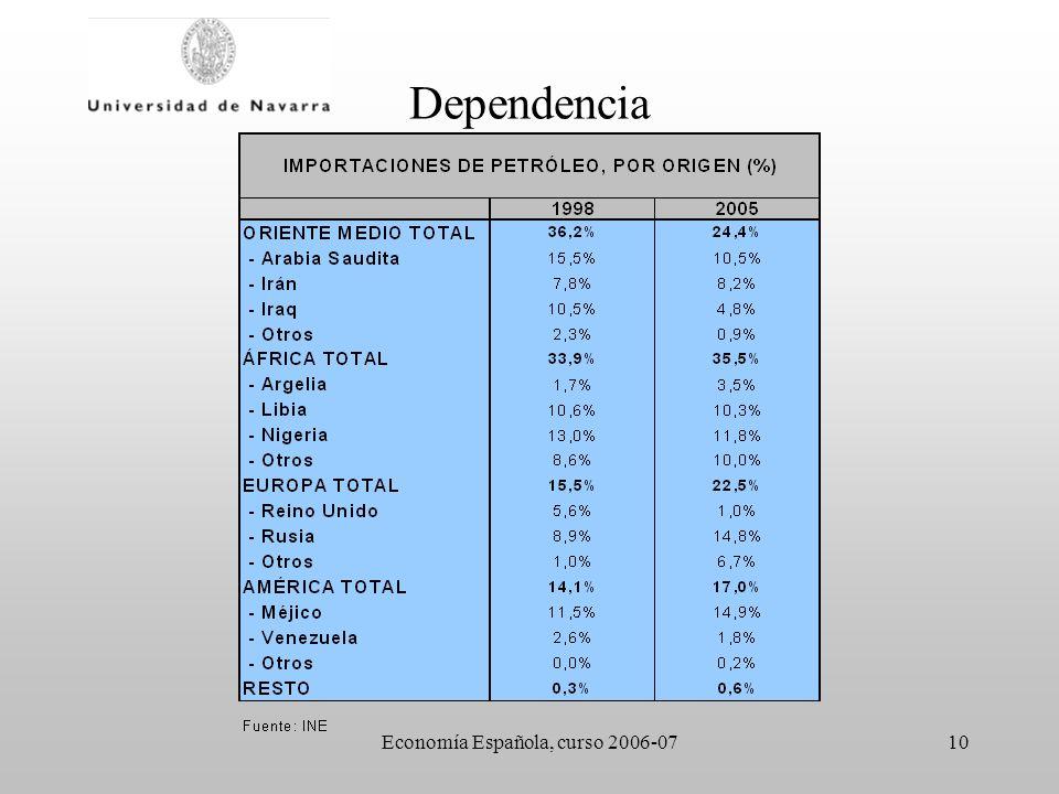Economía Española, curso 2006-0710 Dependencia