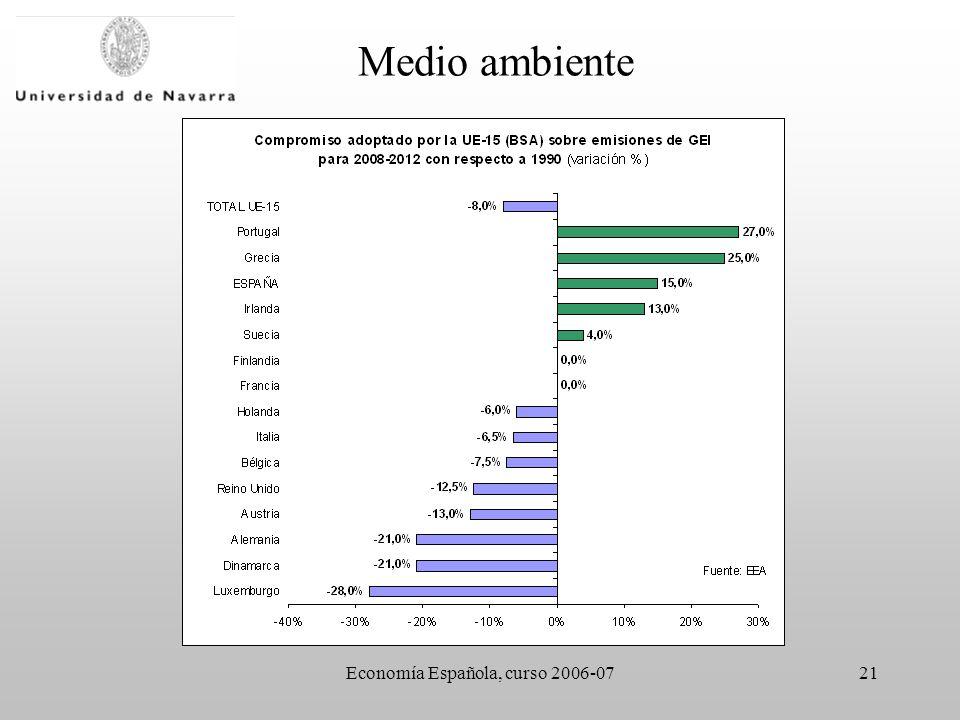 Economía Española, curso 2006-0721 Medio ambiente