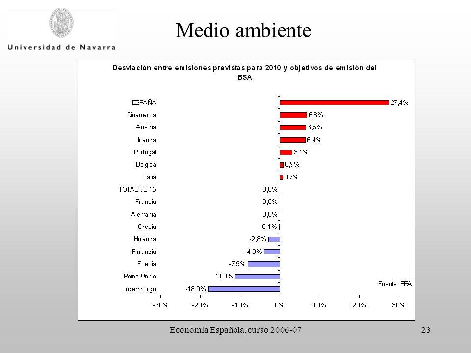 Economía Española, curso 2006-0723 Medio ambiente