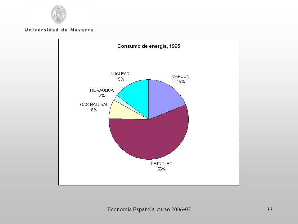 Economía Española, curso 2006-0733