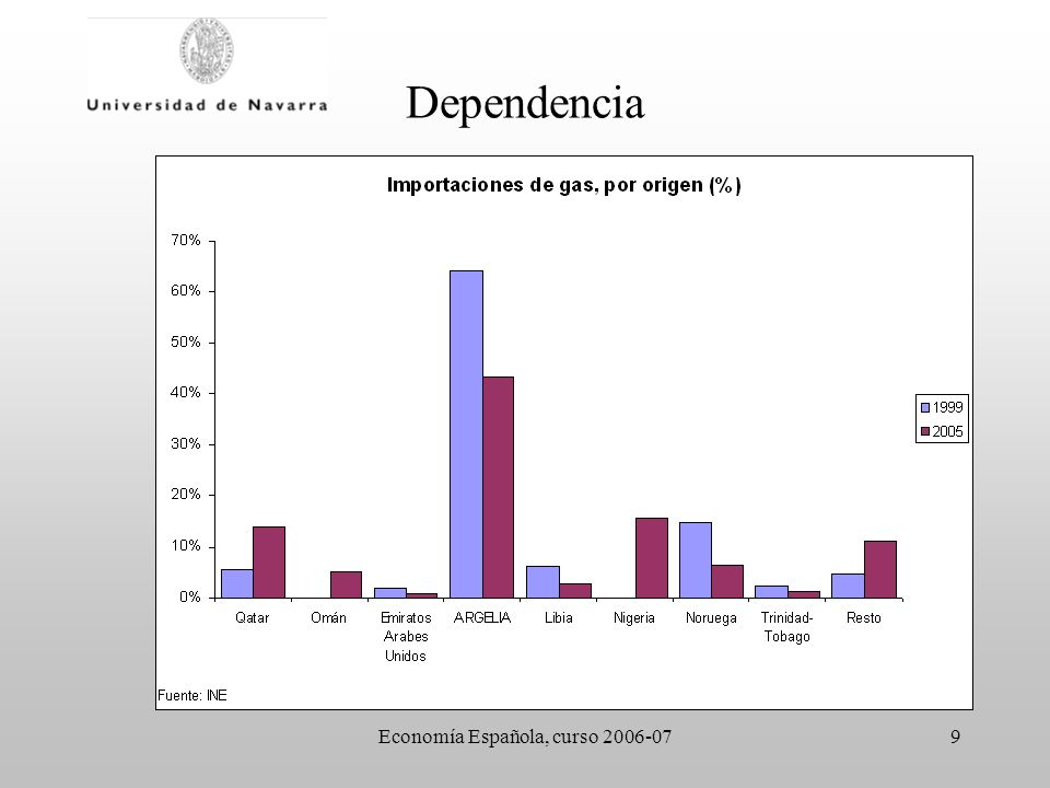 Economía Española, curso 2006-079 Dependencia