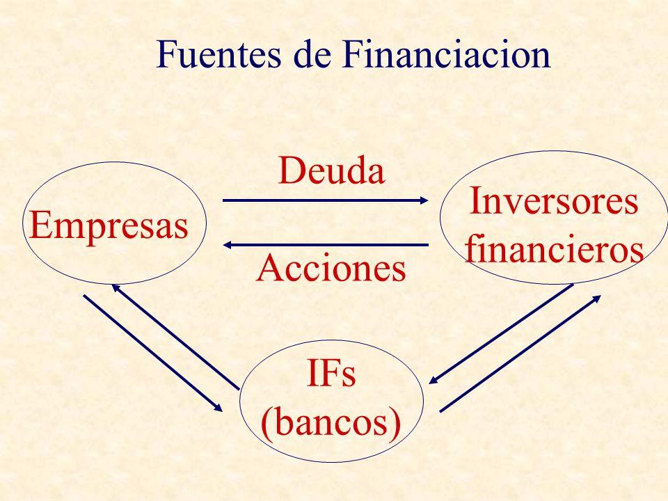 Empresas Inversores financieros Deuda Acciones IFs (bancos) Fuentes de Financiacion