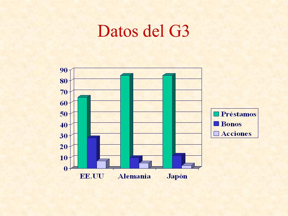 Datos del G3