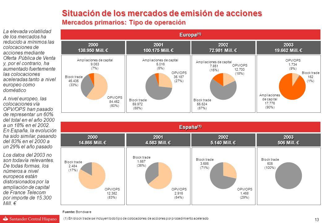 12 Situación de los mercados de emisión de acciones Mercados primarios: Número de operaciones y volumen emitido 2000463138.950 2001241100.175 200218172.981 20032919.662 Emisión de acciones de compañías europeas (1) Volumen emitido (Mill.