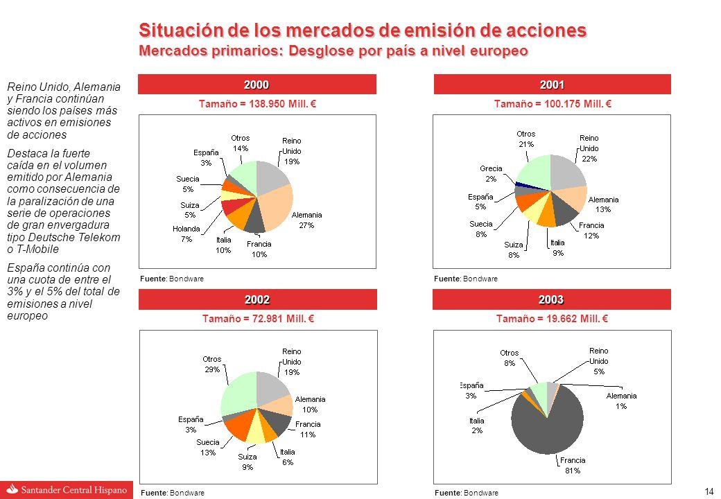 13 Situación de los mercados de emisión de acciones Mercados primarios: Tipo de operación Europa (1) 2002 72.981 Mill.