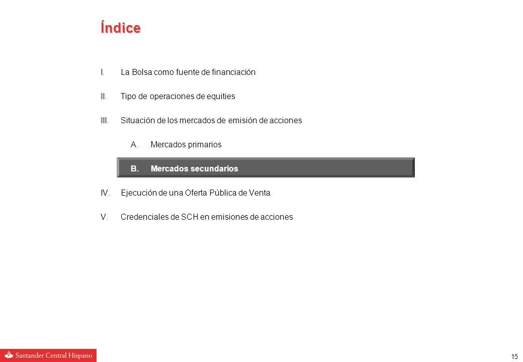 14 Situación de los mercados de emisión de acciones Mercados primarios: Desglose por país a nivel europeo Tamaño = 100.175 Mill.