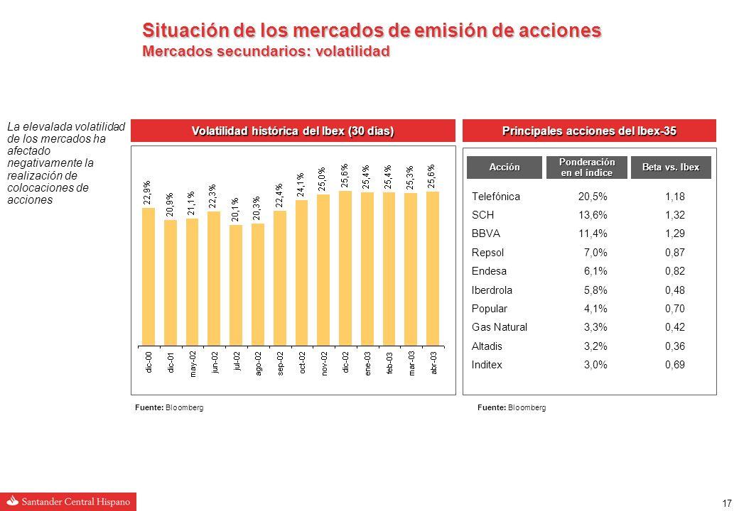 16 DAX -58,3% Evolución de los índices Fuente: Bloomberg (1) Hasta 22/05/03 Eurostoxx-6%-37%-20%-2% Dow Jones2%-17%-7%-5% CAC-6%-34%-22%0% DAX-1%-44%-20%-5% Footsie0%-25%-16%-10% Ibex4%-28%-8%-22% Evolución sectorial Eurostoxx desde enero 2000 (1) Situación de los mercados de emisión de acciones Mercados secundarios: evolución desde el año 2000 El Ibex acumula una subida del 4% en el año tras prácticamente tres años ininterrumpidos de caídas Esta recuperación ha sido consecuencia del rebote experimentado por los mercados debido a la finalización de la guerra de Irak No hay síntomas de recuperación económica Continúa la apetencia de los inversores por valores defensivos La conclusión del conflicto bélico en Irak, más rápida de lo esperado, ha impulsado los mercados al alza recientemente Sin embargo, la tendencia de los mercados a medio plazo continúa siendo incierta como consecuencia de la ausencia de signos de recuperación económica Los sectores defensivos han sido los que mejor evolución han tenido en el contexto bajista de los últimos años Evolución de los mercados (desde 1/1/00) (1) 2003 (1) 200220012000 Dow Jones -24,3% MIB 30 -41,6% Footsie -42,7% Eurostoxx -53,8% CAC -51,4% IBEX -45,6%2000200120022003