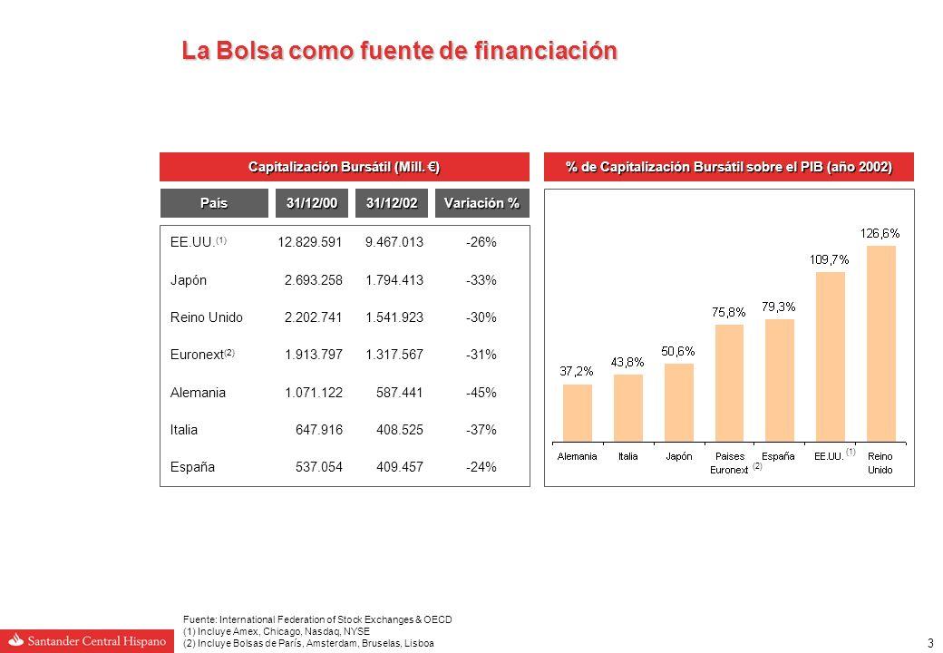 3 La Bolsa como fuente de financiación Capitalización Bursátil (Mill.