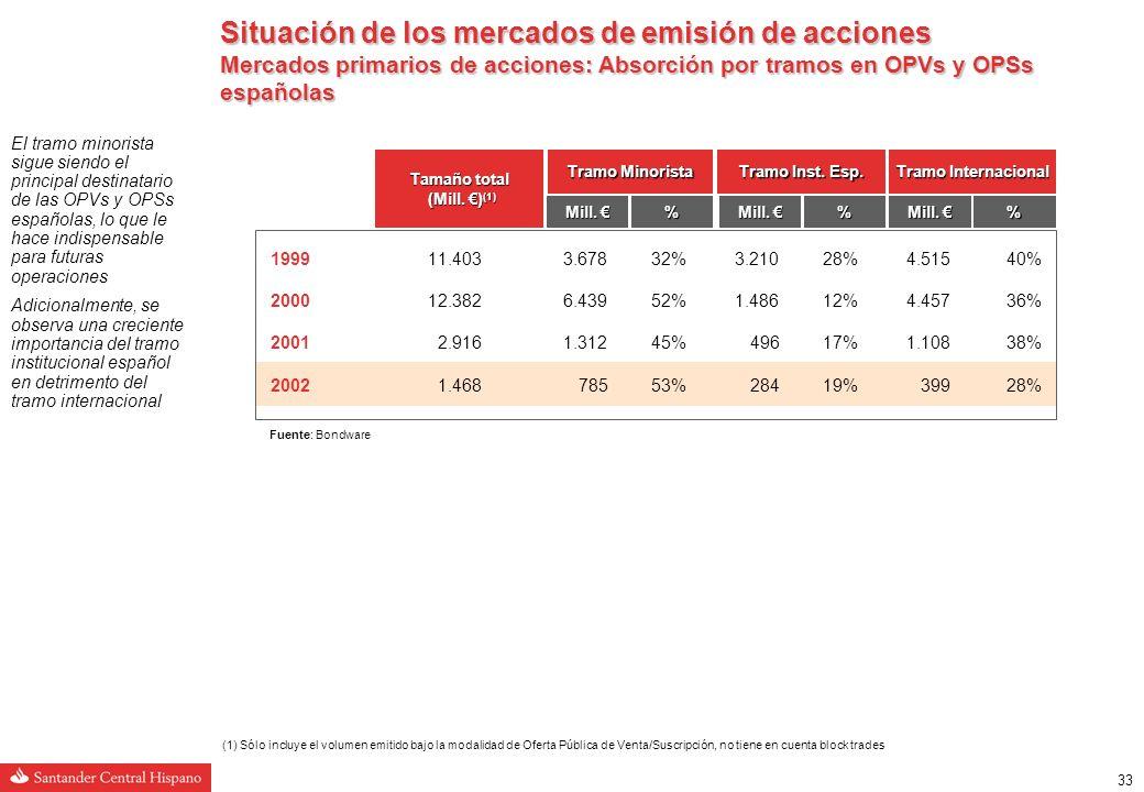 32 Credenciales de Santander Central Hispano en emisión de acciones Capacidad de distribución Capacidad de distribución Grupo Santander es la institución líder en volumen intermediado en la Bolsa española en los últimos años Líder en la generación de demanda en todas las ofertas de acciones en España durante 2002 y 2001 Líder en volumen intermediado en la Bolsa española con una cuota de un 14% en los primeros meses de 2003 Fuente: Finefix (a) Hasta 22/05/2003 2000 2003 (a) 2001 1º 2002 Iberia 1º en demanda 3 veces más que el segundo 1º en demanda 88% más que el segundo Institucional español (Director) Internacional (Book-runner) Inditex 1º en demanda 3º en demanda 1º en demanda excluyendo a los lead managers Institucional español (Director) Internacional (Co-lead) Ence 1º en demanda 3 veces más que el segundo 1º en demanda 2,3 veces más que el segundo Institucional español (Director) Internacional (Book-runner) Enagás 1º en demanda 1º en demanda excluyendo a los lead managers Institucional español (Director) Internacional (Co-Manager) Banesto 1º en demanda 2,5 veces más que el segundo 1º en demanda 12,9 veces más que el segundo 1º en demanda Un 22% más que el segundo Minorista (Director) 1º en demanda 2,3 veces más que el segundo Minorista (Director) 1º en demanda 4 veces más que el segundo Minorista (Director) 1º en demanda Minorista (Director) Institucional español (Director) Internacional (Book-runner) Demanda de Santander Central Hispano