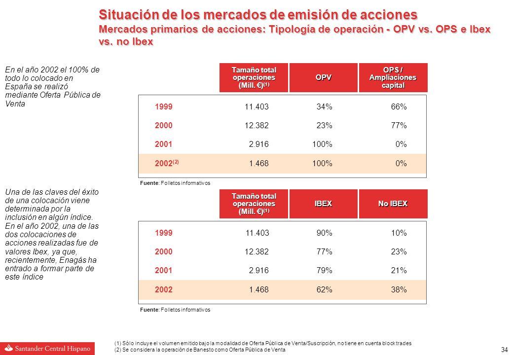 33 Situación de los mercados de emisión de acciones Mercados primarios de acciones: Absorción por tramos en OPVs y OPSs españolas 199911.4033.67832%3.21028%4.51540% 200012.3826.43952%1.48612%4.45736% 20012.9161.31245%49617%1.10838% 20021.46878553%28419%39928% Tramo Internacional Tramo Inst.
