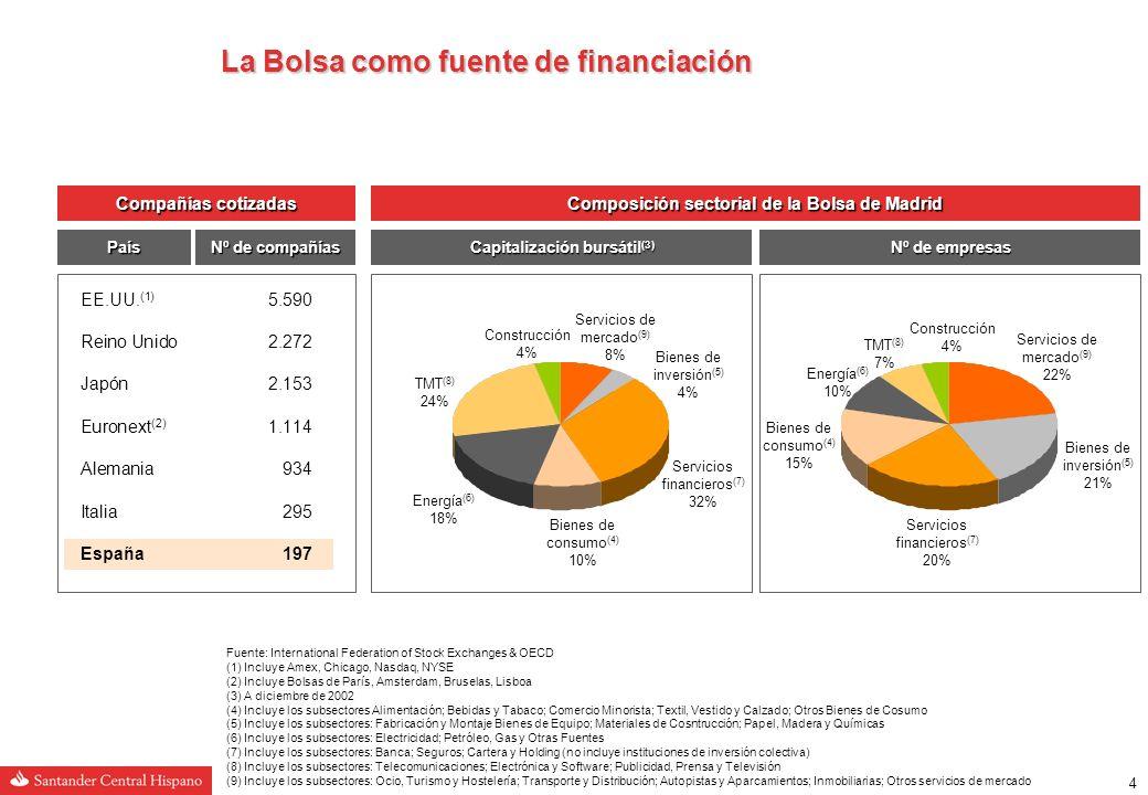 34 Situación de los mercados de emisión de acciones Mercados primarios de acciones: Tipología de operación - OPV vs.