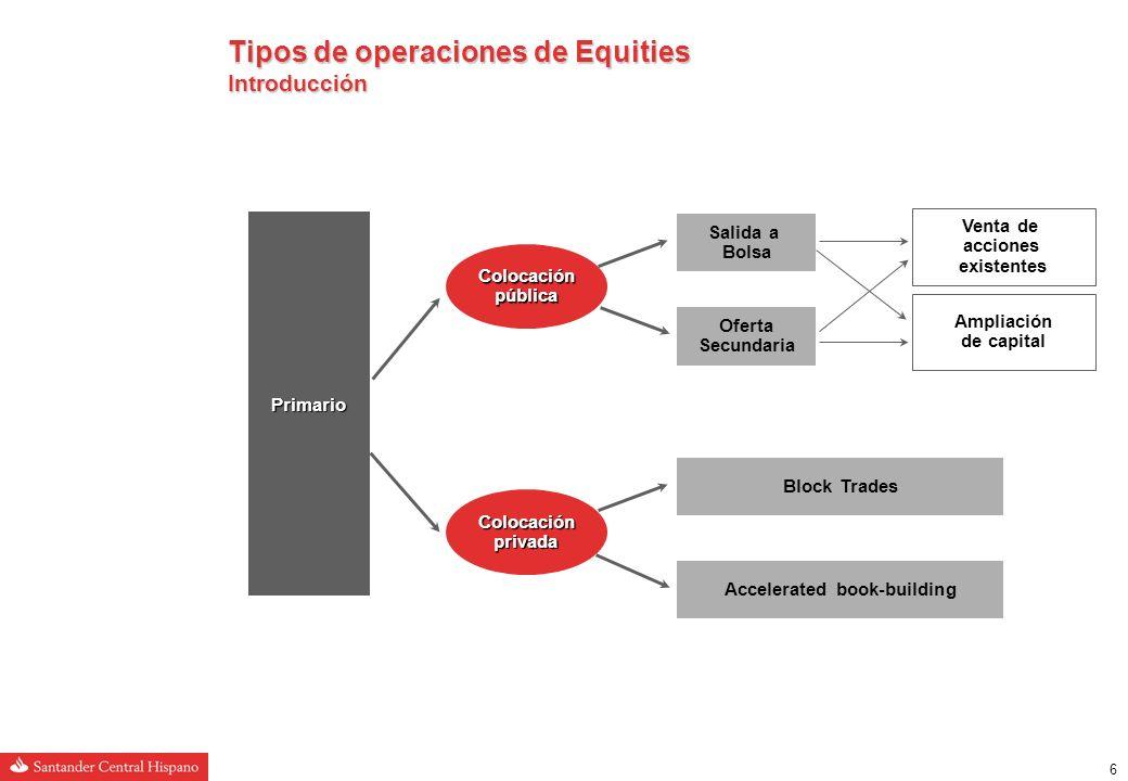 6 Colocación privada Colocación pública Primario Tipos de operaciones de Equities Introducción Salida a Bolsa Oferta Secundaria Venta de acciones existentes Ampliación de capital Block Trades Accelerated book-building