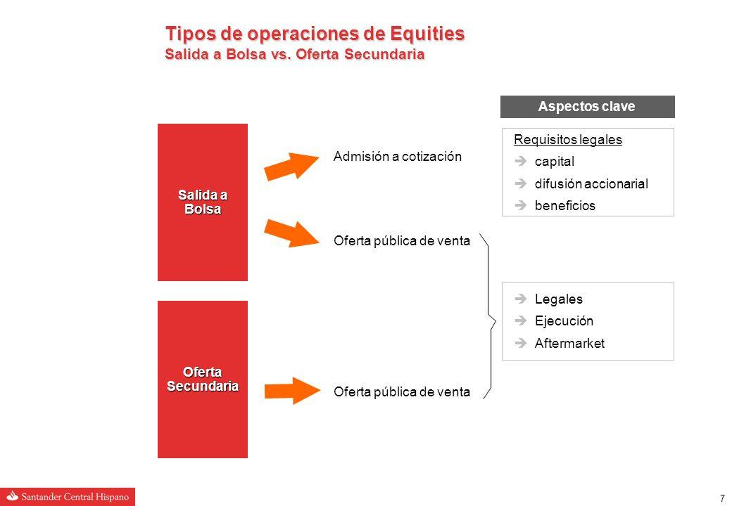 17 Volatilidad histórica del Ibex (30 días) Telefónica20,5%1,18 SCH13,6%1,32 BBVA11,4%1,29 Repsol7,0%0,87 Endesa6,1%0,82 Iberdrola5,8%0,48 Popular4,1%0,70 Gas Natural3,3%0,42 Altadis3,2%0,36 Inditex3,0%0,69 Principales acciones del Ibex-35 Situación de los mercados de emisión de acciones Mercados secundarios: volatilidad Beta vs.
