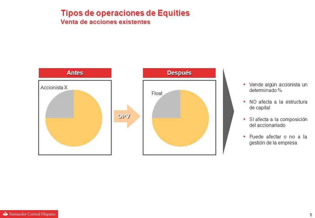 8 Tipos de operaciones de Equities Venta de acciones existentes Float Vende algún accionista un determinado % NO afecta a la estructura de capital SI afecta a la composición del accionariado Puede afectar o no a la gestión de la empresa OPV Accionista X AntesDespués