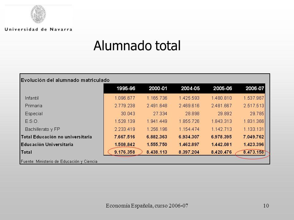 Economía Española, curso 2006-0710 Alumnado total