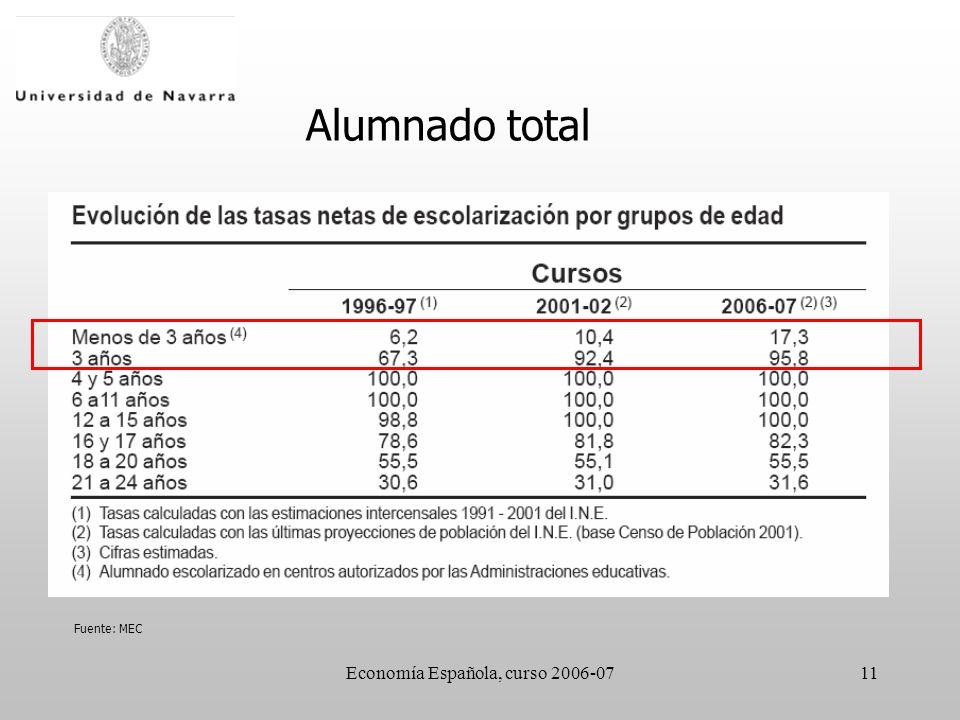 Economía Española, curso 2006-0711 Alumnado total Fuente: MEC