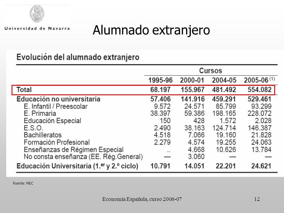 Economía Española, curso 2006-0712 Fuente: MEC Alumnado extranjero