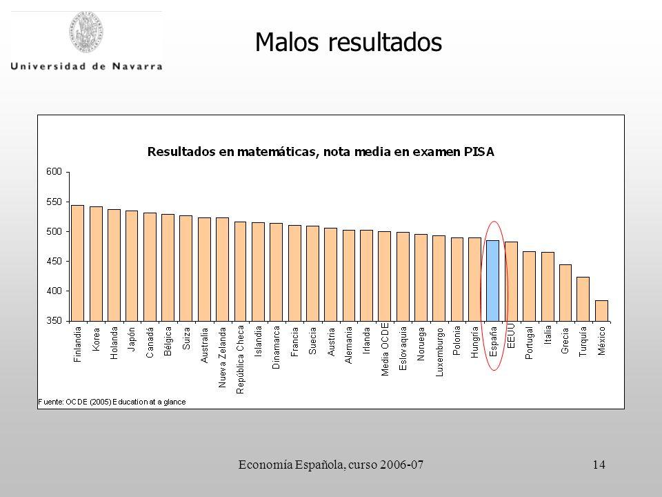 Economía Española, curso 2006-0714 Malos resultados