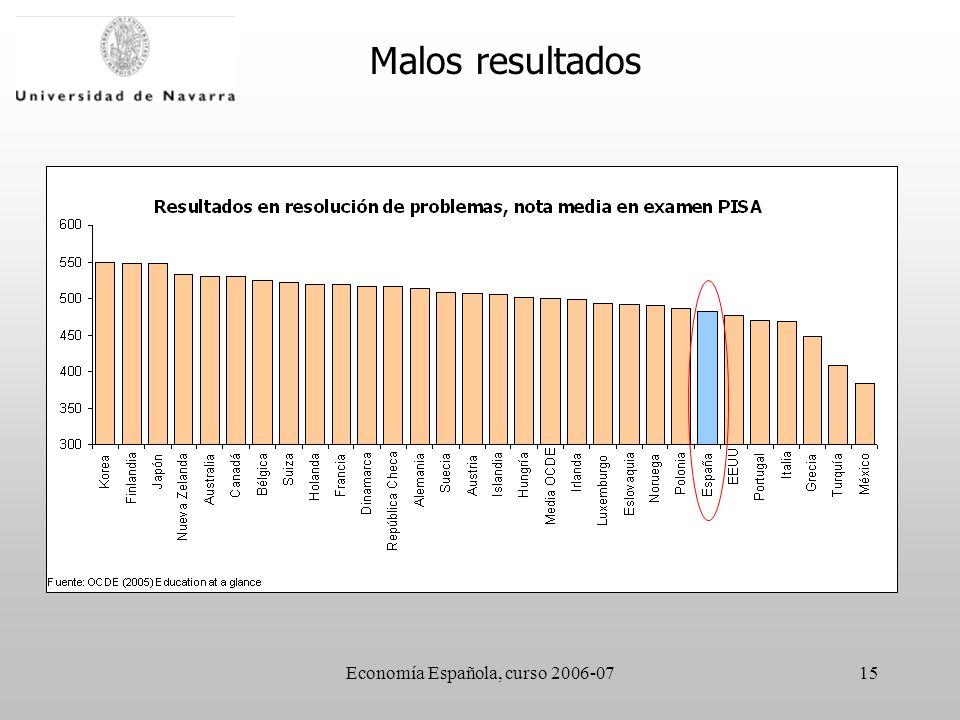 Economía Española, curso 2006-0715 Malos resultados