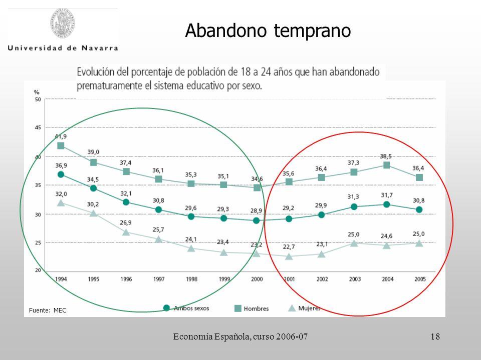 Economía Española, curso 2006-0718 Abandono temprano Fuente: MEC