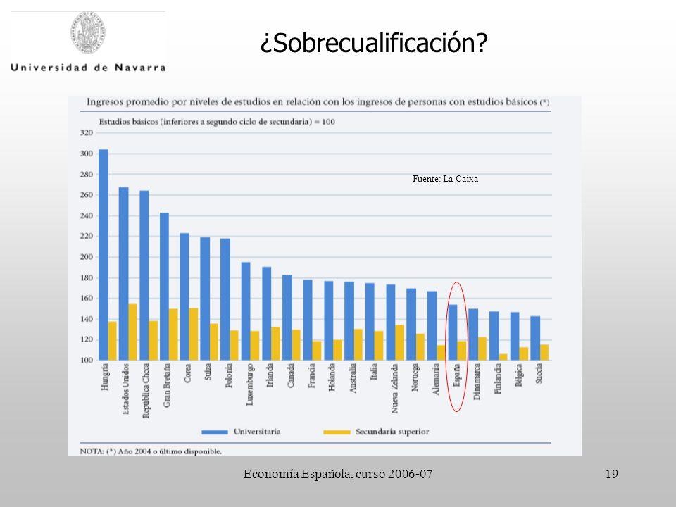 Economía Española, curso 2006-0719 Fuente: La Caixa ¿Sobrecualificación?