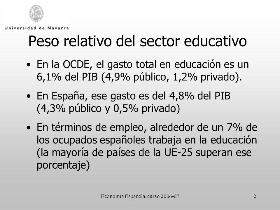 Economía Española, curso 2006-072 Peso relativo del sector educativo En la OCDE, el gasto total en educación es un 6,1% del PIB (4,9% público, 1,2% privado).