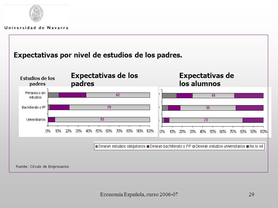 Economía Española, curso 2006-0729 Fuente: Círculo de Empresarios Expectativas de los padres Expectativas de los alumnos Estudios de los padres Expectativas por nivel de estudios de los padres.
